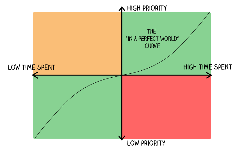 Try to get your activities aligned to a curve like this